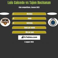Luis Caicedo vs Tajon Buchanan h2h player stats
