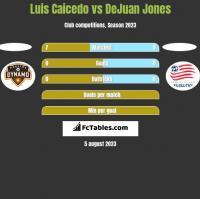 Luis Caicedo vs DeJuan Jones h2h player stats