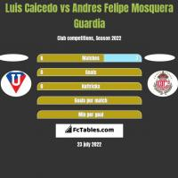 Luis Caicedo vs Andres Felipe Mosquera Guardia h2h player stats