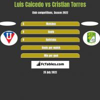 Luis Caicedo vs Cristian Torres h2h player stats