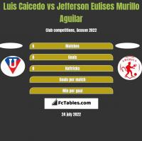 Luis Caicedo vs Jefferson Eulises Murillo Aguilar h2h player stats