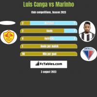 Luis Canga vs Marinho h2h player stats