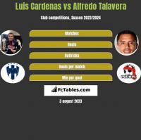 Luis Cardenas vs Alfredo Talavera h2h player stats