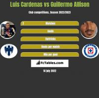 Luis Cardenas vs Guillermo Allison h2h player stats