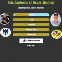 Luis Cardenas vs Oscar Jimenez h2h player stats