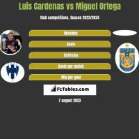 Luis Cardenas vs Miguel Ortega h2h player stats