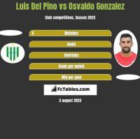 Luis Del Pino vs Osvaldo Gonzalez h2h player stats