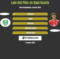 Luis Del Pino vs Raul Osorio h2h player stats