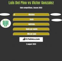 Luis Del Pino vs Victor Gonzalez h2h player stats