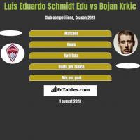 Luis Eduardo Schmidt Edu vs Bojan Krkic h2h player stats