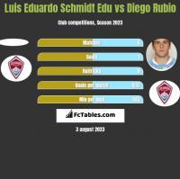 Luis Eduardo Schmidt Edu vs Diego Rubio h2h player stats