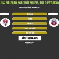 Luis Eduardo Schmidt Edu vs Orji Okwonkwo h2h player stats