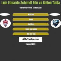 Luis Eduardo Schmidt Edu vs Ballou Tabla h2h player stats