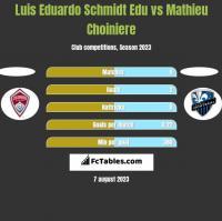 Luis Eduardo Schmidt Edu vs Mathieu Choiniere h2h player stats