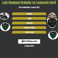 Luis Emanuel Ardente vs Leonardo Corti h2h player stats