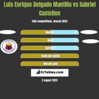 Luis Enrique Delgado Mantilla vs Gabriel Castellon h2h player stats