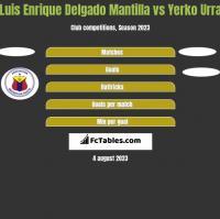 Luis Enrique Delgado Mantilla vs Yerko Urra h2h player stats