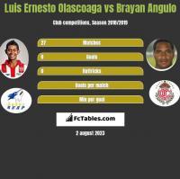 Luis Ernesto Olascoaga vs Brayan Angulo h2h player stats
