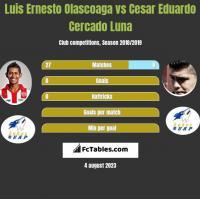 Luis Ernesto Olascoaga vs Cesar Eduardo Cercado Luna h2h player stats