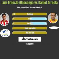 Luis Ernesto Olascoaga vs Daniel Arreola h2h player stats