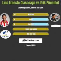Luis Ernesto Olascoaga vs Erik Pimentel h2h player stats