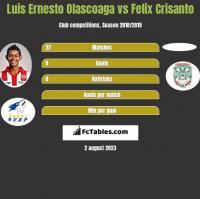 Luis Ernesto Olascoaga vs Felix Crisanto h2h player stats