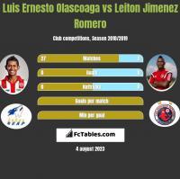 Luis Ernesto Olascoaga vs Leiton Jimenez Romero h2h player stats