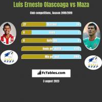 Luis Ernesto Olascoaga vs Maza h2h player stats