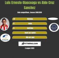 Luis Ernesto Olascoaga vs Aldo Cruz Sanchez h2h player stats