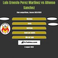 Luis Ernesto Perez Martinez vs Alfonso Sanchez h2h player stats