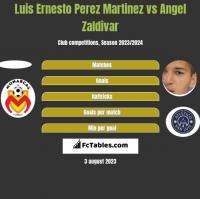 Luis Ernesto Perez Martinez vs Angel Zaldivar h2h player stats