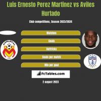 Luis Ernesto Perez Martinez vs Aviles Hurtado h2h player stats
