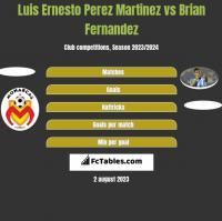 Luis Ernesto Perez Martinez vs Brian Fernandez h2h player stats