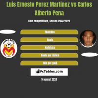 Luis Ernesto Perez Martinez vs Carlos Alberto Pena h2h player stats