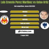 Luis Ernesto Perez Martinez vs Celso Ortiz h2h player stats