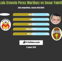 Luis Ernesto Perez Martinez vs Cesar Faletti h2h player stats