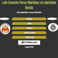 Luis Ernesto Perez Martinez vs Christian Dorda h2h player stats