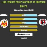 Luis Ernesto Perez Martinez vs Christian Rivera h2h player stats