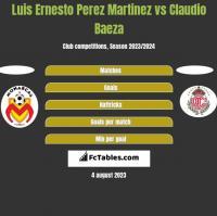 Luis Ernesto Perez Martinez vs Claudio Baeza h2h player stats