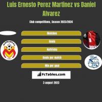 Luis Ernesto Perez Martinez vs Daniel Alvarez h2h player stats