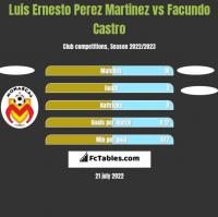 Luis Ernesto Perez Martinez vs Facundo Castro h2h player stats