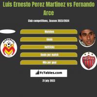 Luis Ernesto Perez Martinez vs Fernando Arce h2h player stats