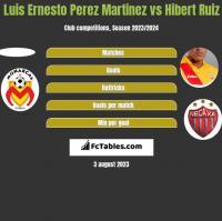 Luis Ernesto Perez Martinez vs Hibert Ruiz h2h player stats