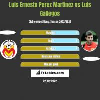 Luis Ernesto Perez Martinez vs Luis Gallegos h2h player stats