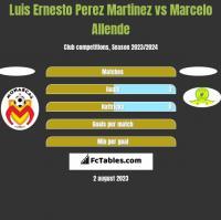Luis Ernesto Perez Martinez vs Marcelo Allende h2h player stats