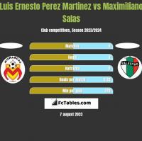 Luis Ernesto Perez Martinez vs Maximiliano Salas h2h player stats