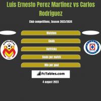 Luis Ernesto Perez Martinez vs Carlos Rodriguez h2h player stats