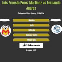 Luis Ernesto Perez Martinez vs Fernando Juarez h2h player stats