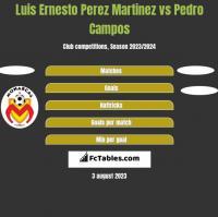 Luis Ernesto Perez Martinez vs Pedro Campos h2h player stats