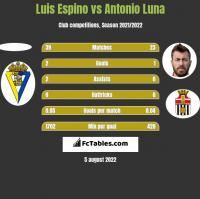 Luis Espino vs Antonio Luna h2h player stats